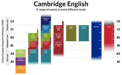 cambridgeenglish